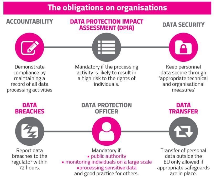 GDPR frameworks