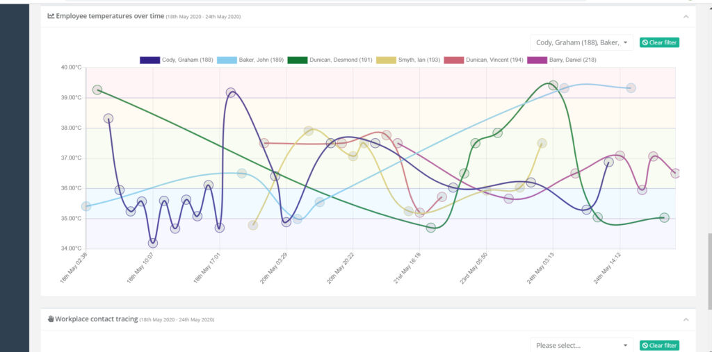 COVID staff temperature monitoring